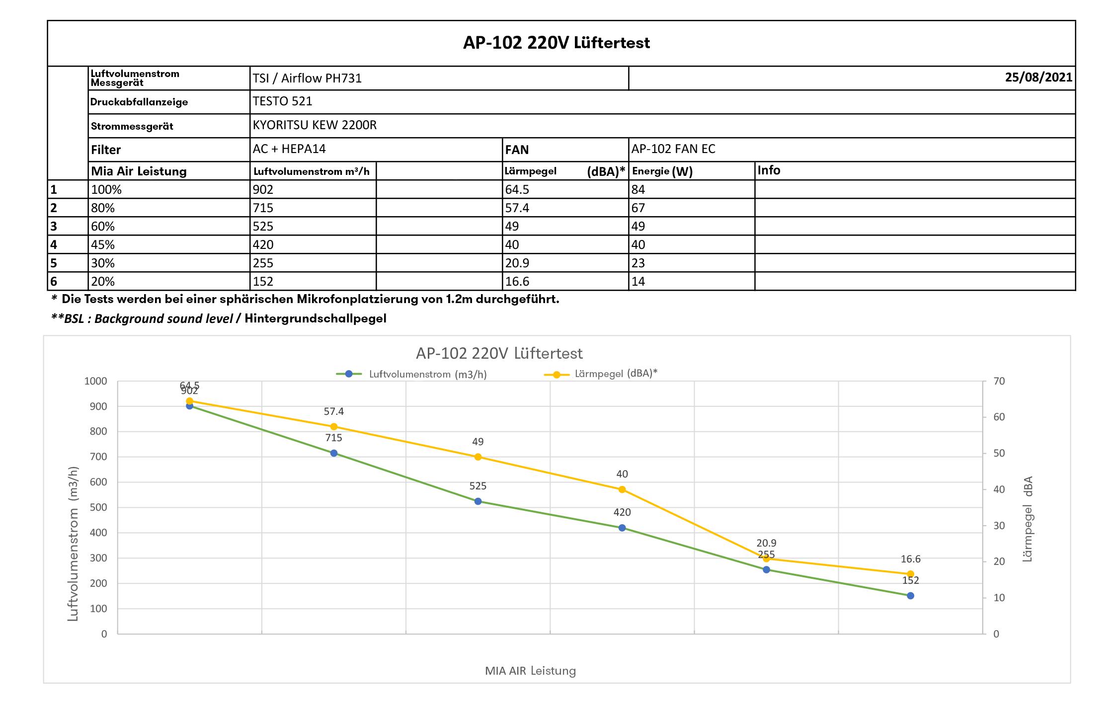 Test Luftreiniger für Schulen HEPA H14 Mia Air 2
